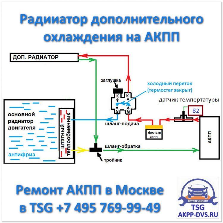 Радиаторы охлаждения АКПП - Схема подключения через ДВС - Ремонт АКПП в Москве - AKPP-DVS.RU