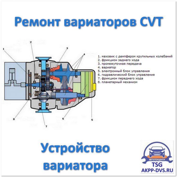 Ремонт вариаторов CVT - Устройство вариатора - Ремонт АКПП в Москве - AKPP-DVS.RU